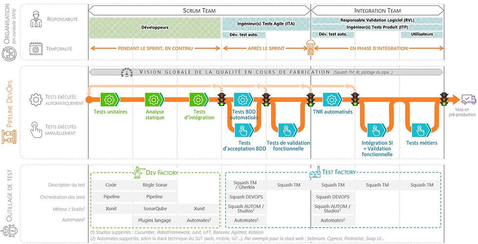 Découvrez le processus complet de test qualité au sein d'un pipeline DevOps
