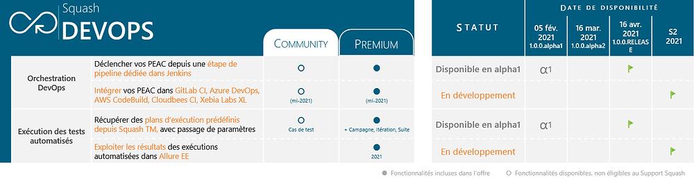 Voici un planning des releases prévues autour des composants de Squash DEVOPS pour l'année 2021