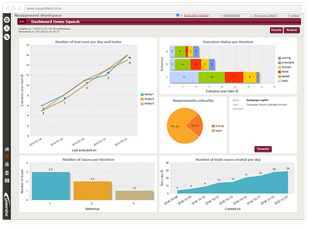 Create visually-readable reports with Squash TM's dashboard reports
