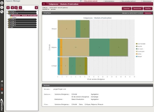 Graphique de reporting créé dans Squash qui vous permet de confronter exigences et statuts d'exécution