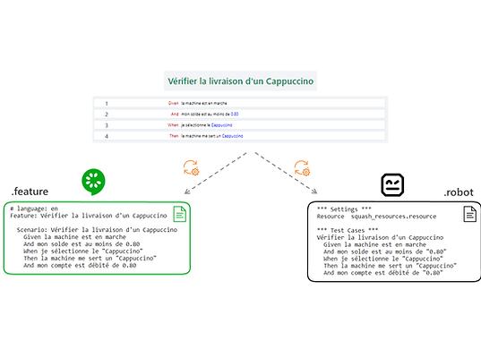 Bénéficiez de scripts Cucumber et Robot Framework pré-générés par Squash en .feature ou .robot