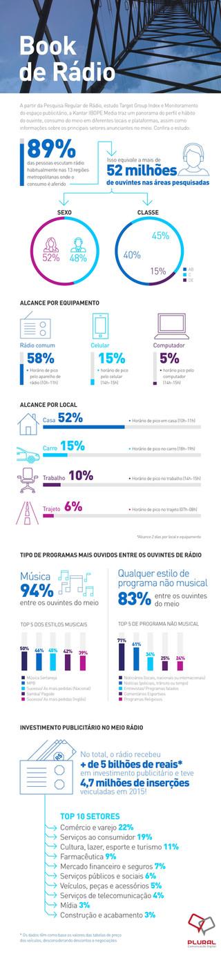 Veja o perfil e hábitos do ouvinte de rádio no Brasil