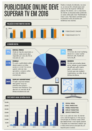 Investimentos em mídia online nos EUA devem superar os em TV até 2016