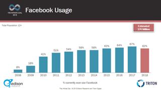 Uso do Facebook cai pela primeira vez