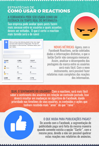 Reactions no Facebook e o seu potencial para as empresas