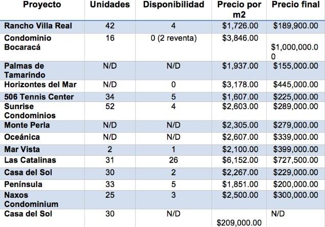 prix-immobilier-au-costa-rica