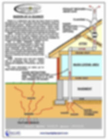 Radon At-A-Glance