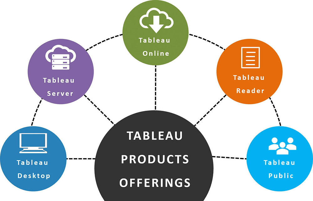 Tableau product offering 2019