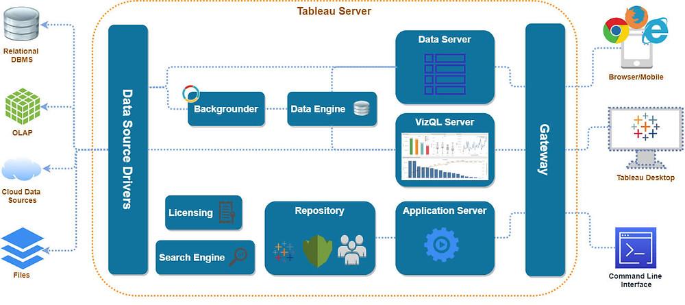 Components of Tebleau Server