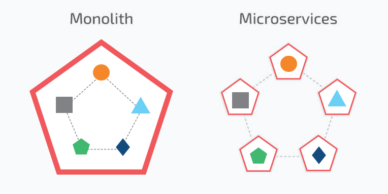 The difference between the traditional monolithic and microservice