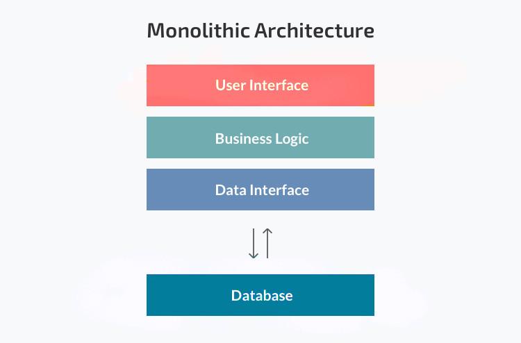 Monolith Architecture