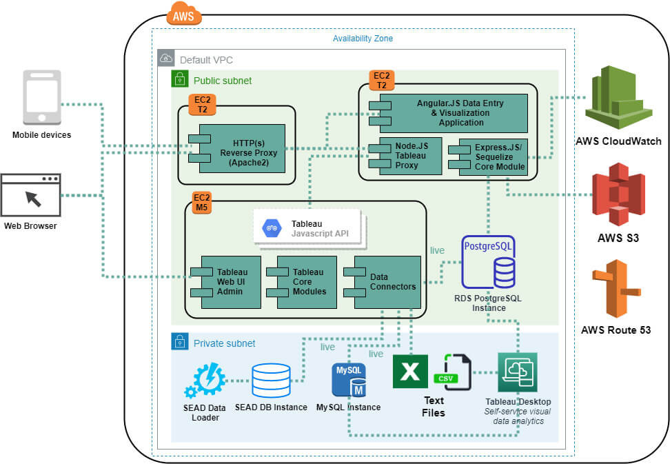Tableau Server Components