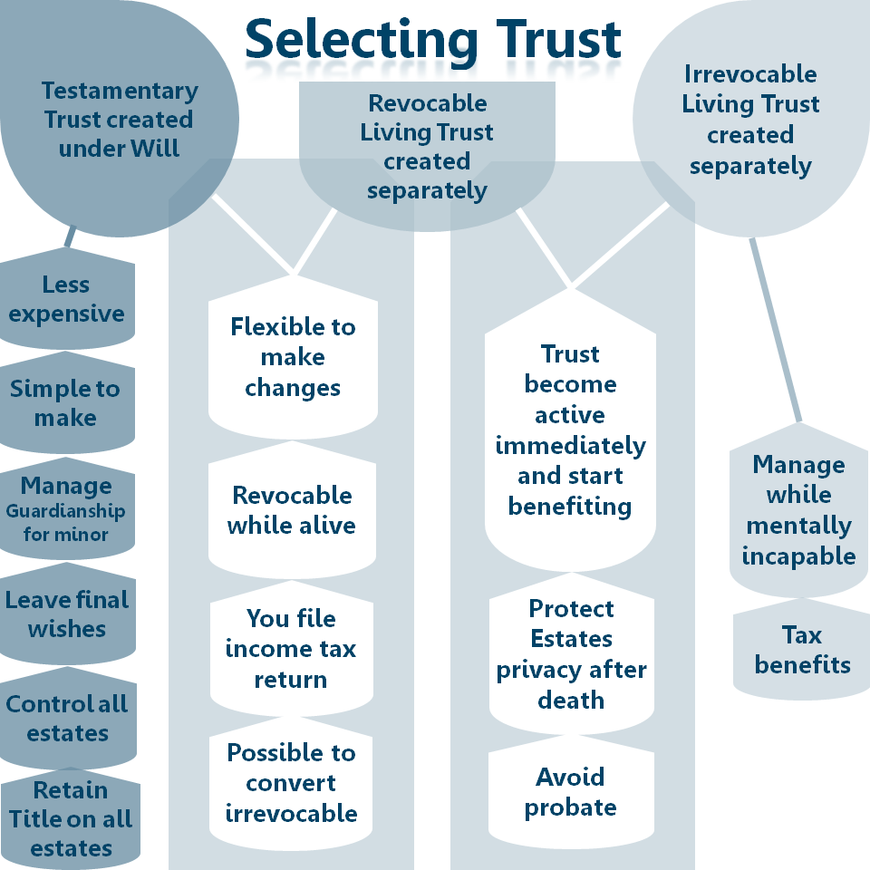 Selecting Trust