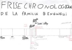 Frise de la famille Benguigui