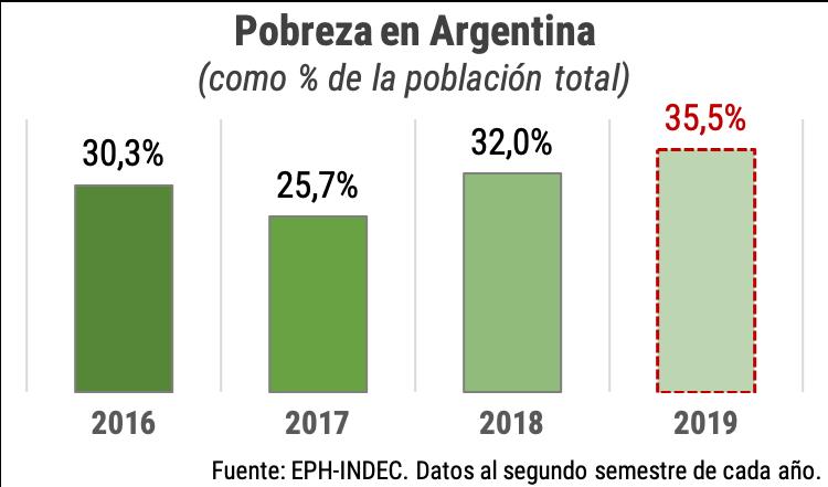 Macri se fue con el 35,5% de las personas en la pobreza