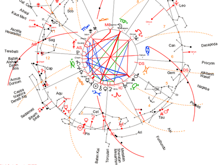 Current Astrology including March 2021 Full Moon