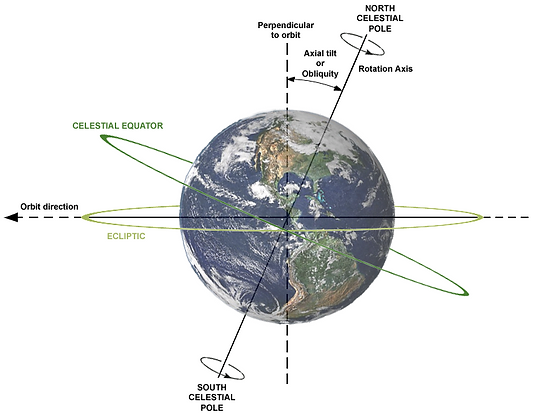 Earth obliquity and precession.png