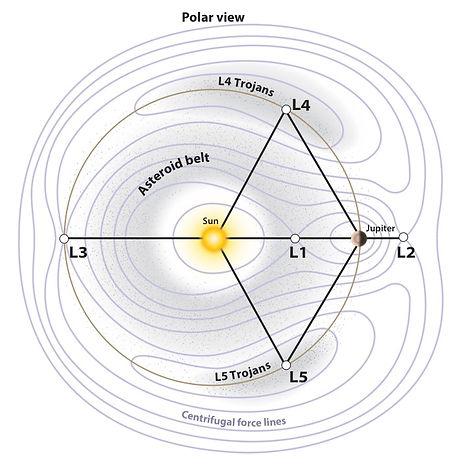 Trojandiagram by astronomy com.jpg