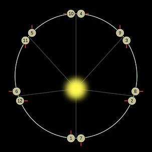 Mercury orbit resonance.png