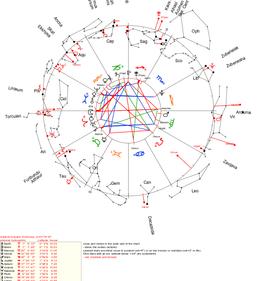 Liberation in sight - Saturn and Uranus last square