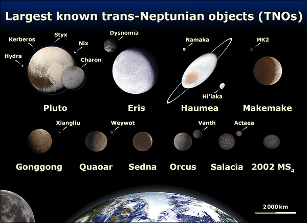 TNOs from Wikimedia.png