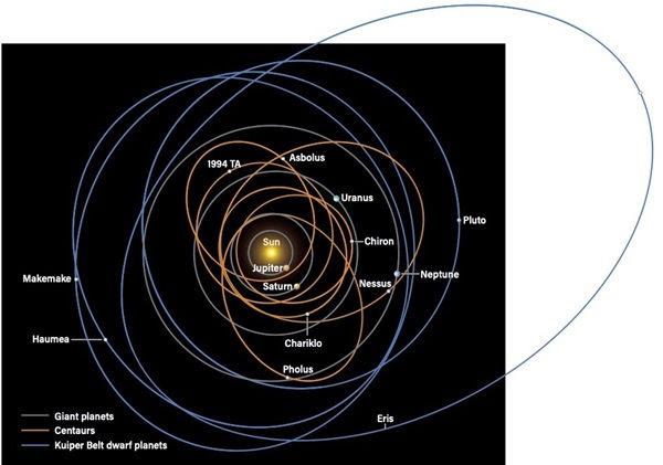 Centaur Orbits and TNOs.jpg