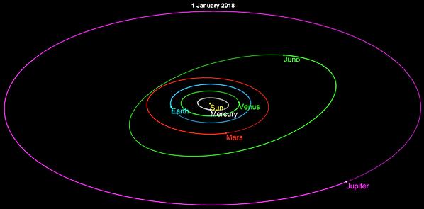 Juno_orbit_2018 by Tomruen.png