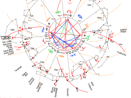 more new Venus cycles - 2nd to 10th of April 2021