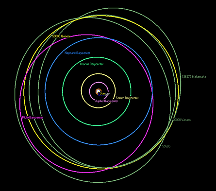 Quaoar orbit and other TNO.png