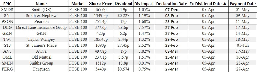 options & futures brokers ex dividends