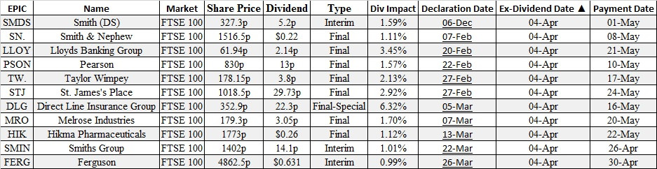 ex-dividends, options brokers, covered calls. ftse