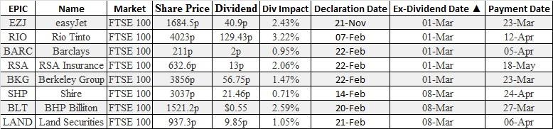 Ex-Dividends equity options broker