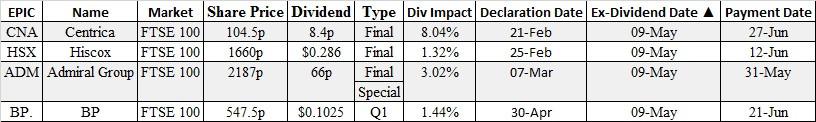 ex dividends AMT, brokers,options