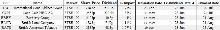 ex dividends, stocks, options, ftse, london