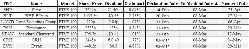 ex-dividends equity options broker