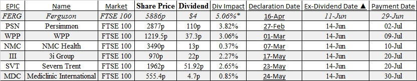 Ex-dividend, ftse options, futures brokers