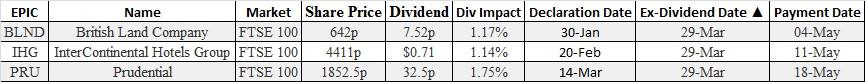 options & futures brokers ex dividends