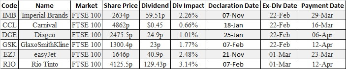 Ex-Dividends Equity Options Brokers London