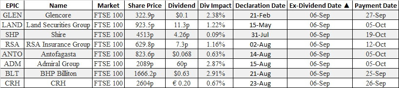 options broker, futures broker, ex dividend, AMT Futures