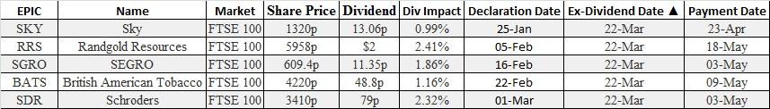 option & futures brokers ex dividends