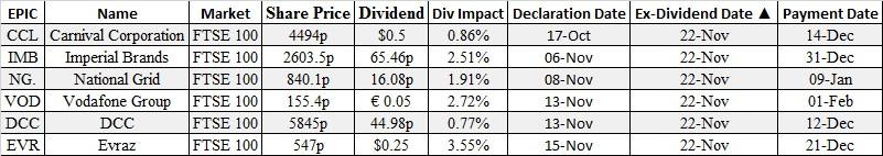 ex-divs,options,ftse100, brokers london, equities