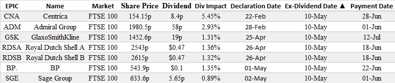 ex dividends, brokers, options, weekly options, FTSE
