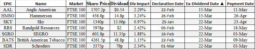 ex dividends equity derivatives broker options