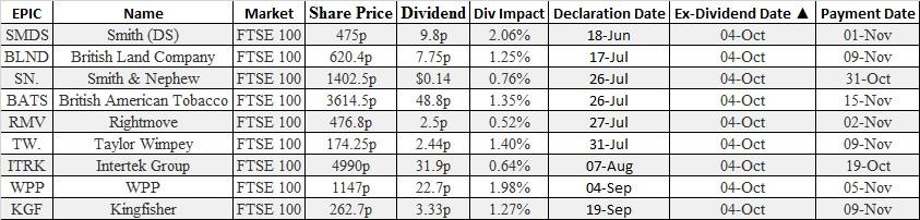 Dividends, FTSE100, Options broker, futures broker, equities, stocks