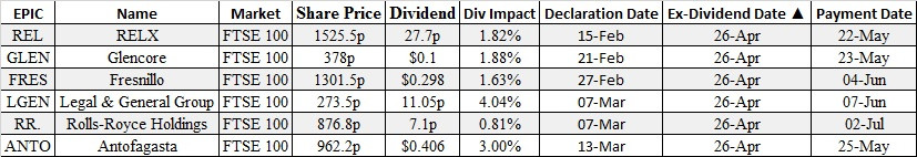 equity options & futures brokers ex dividends