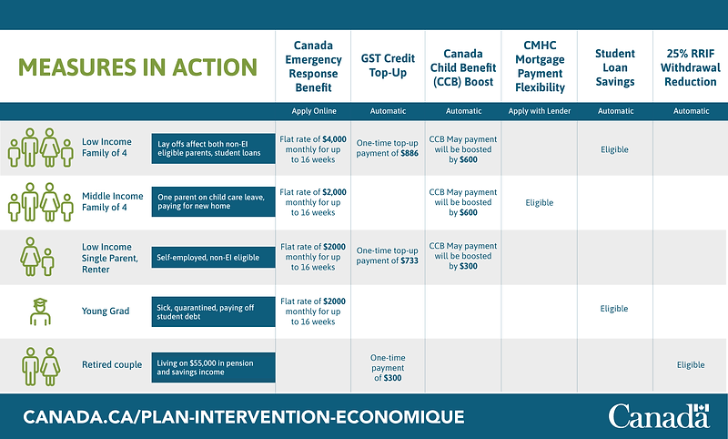 Measures in Action -Canadian Government