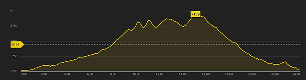 Run the Ranch Elevation Profile.png