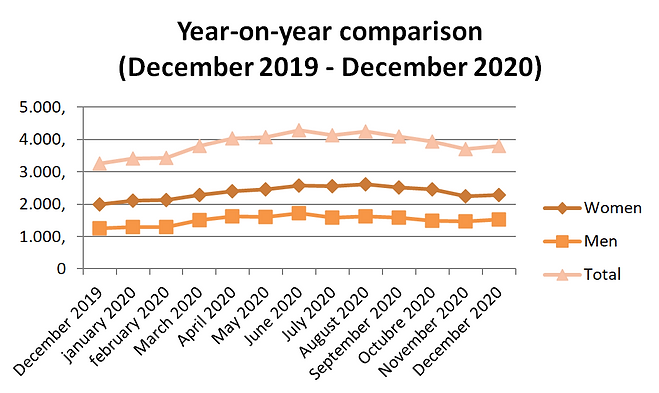 year on year comparison December 2020.pn