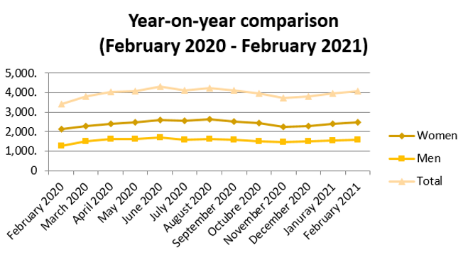 year on year comparison February 2021.PN