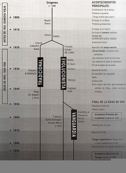 diagramma musica tango.jpg